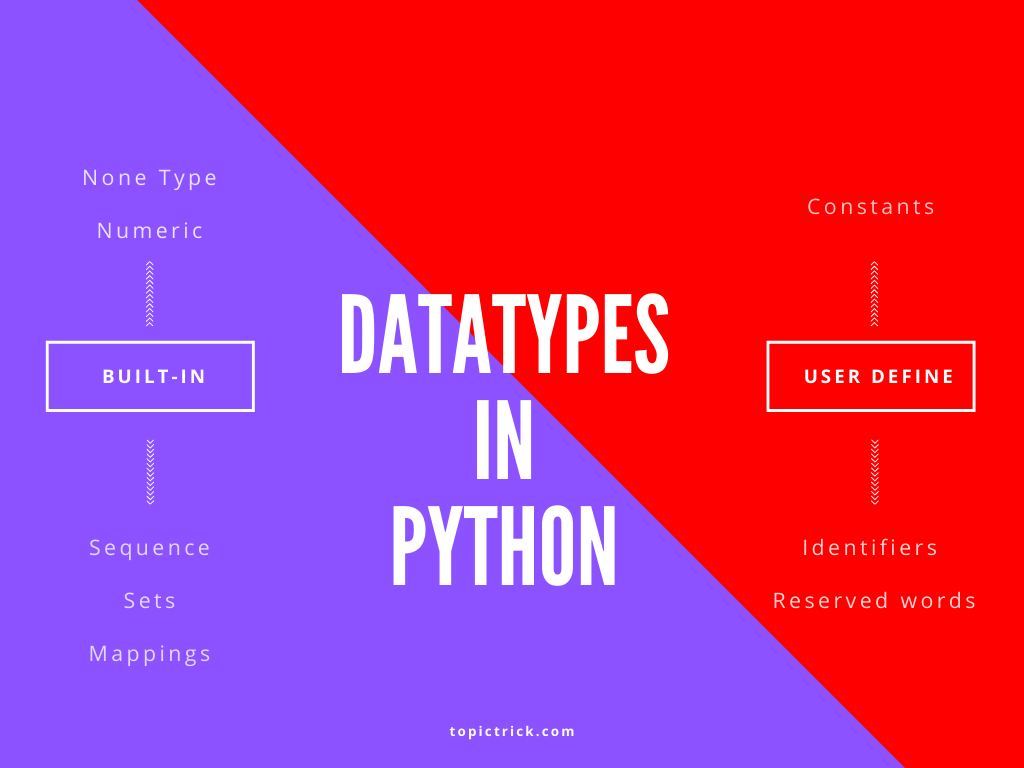 Datatypes in Python