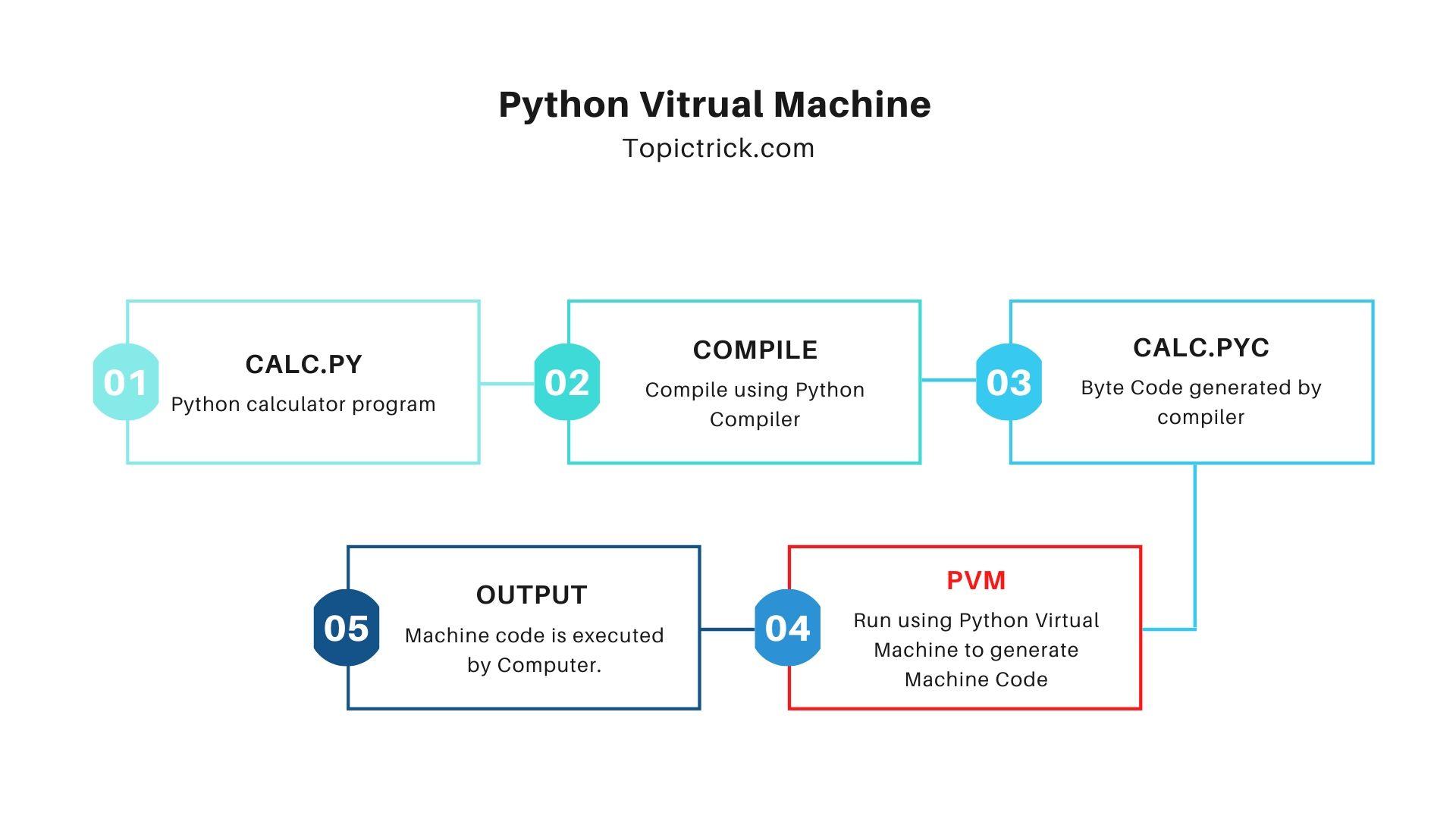 Python Virtual Machine