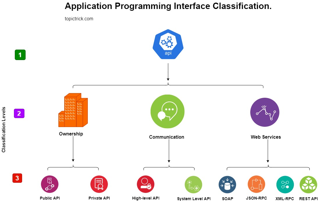 applicaiton programming interface types