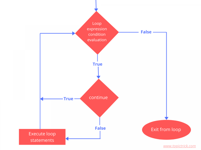 Flow chart of continue statement in a loop