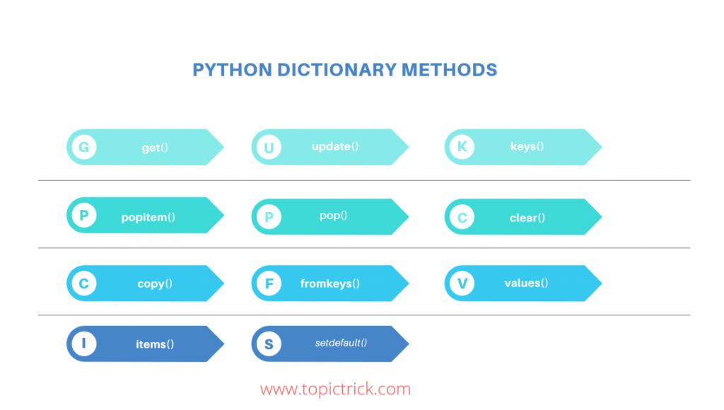 Python Dictionary Methods