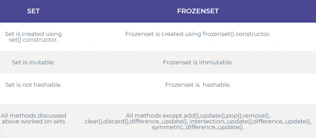 Python Set Vs Frozenset