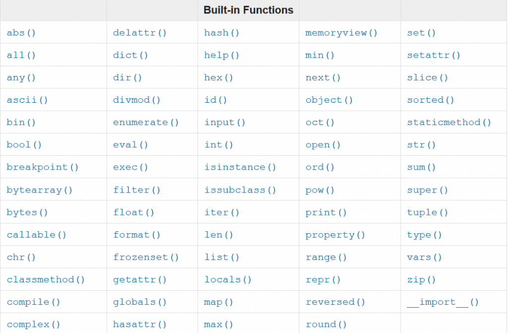 Built in Python Function